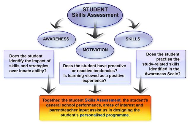 Skill Assesssment Graph