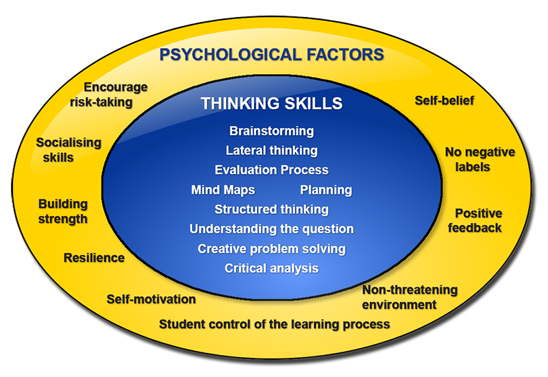 Where Psychology And Learning